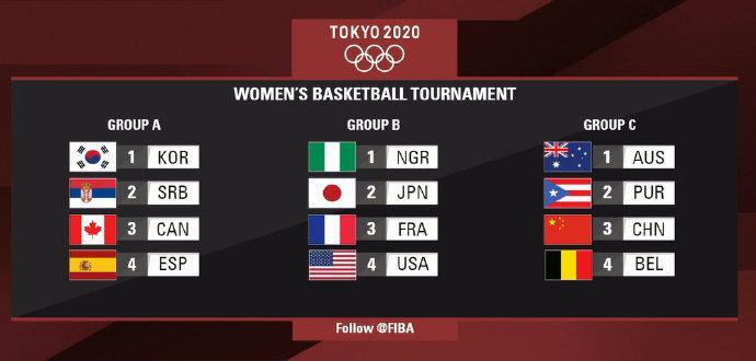 奥运女篮分组出炉:中国遭遇澳大利亚波多黎各