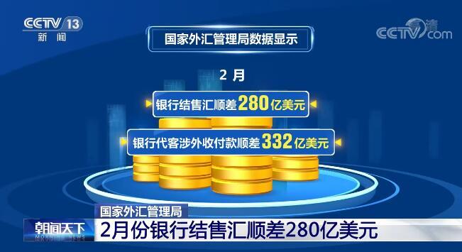 最新数据显示 2月银行结售汇顺差280亿美元