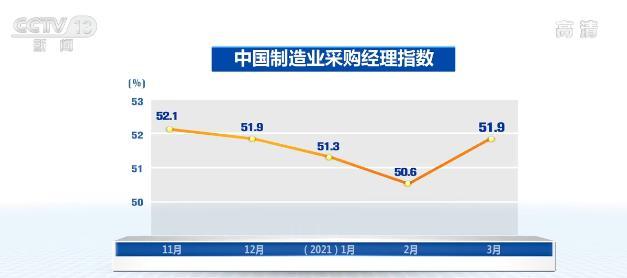 3月份制造业采购经理指数为51.9% 环比回升1.3个百分点