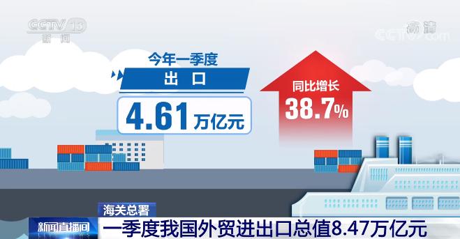 海关总署:一季度我国外贸进出口8.47万亿元