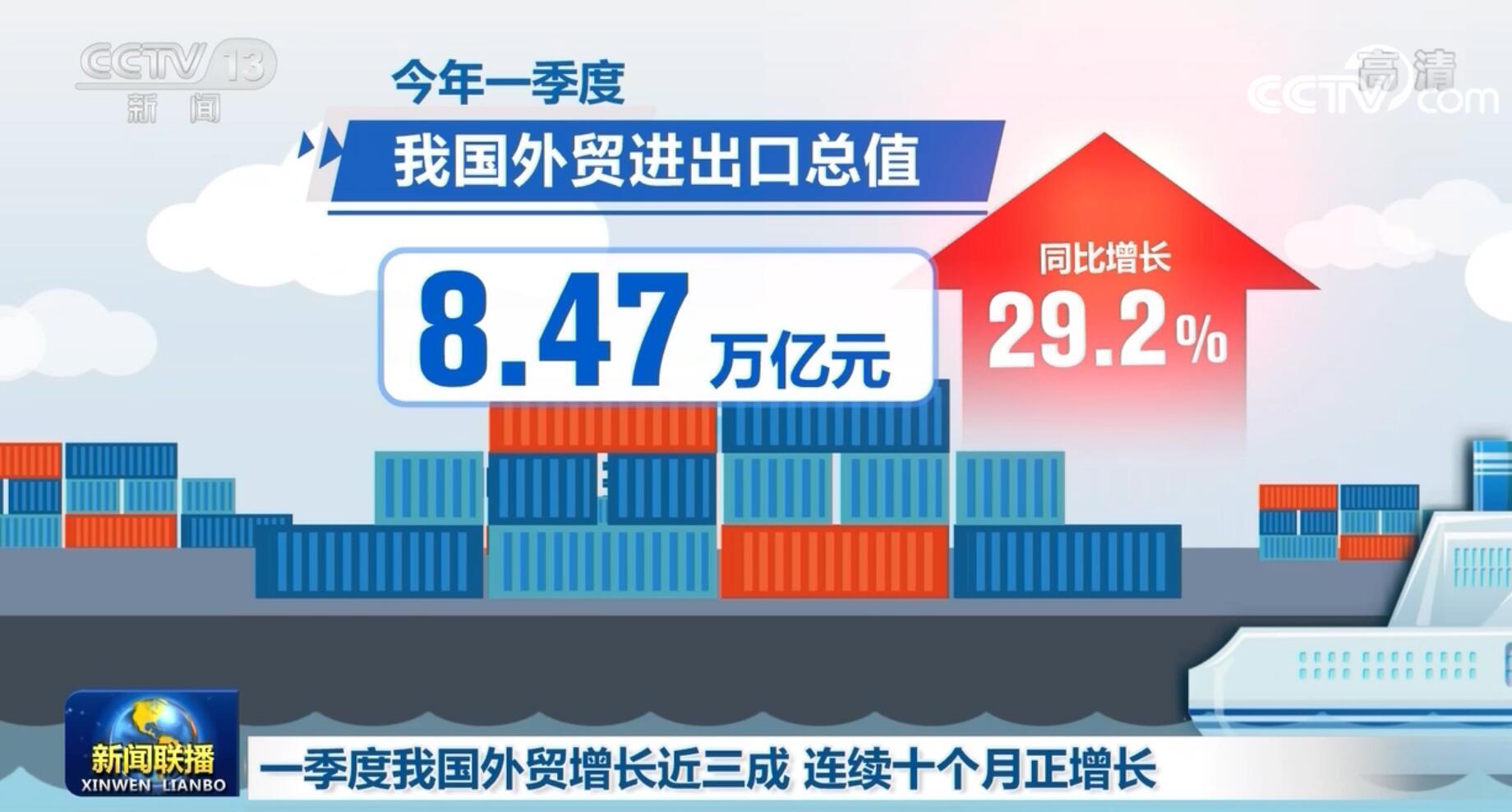 一季度我国外贸增长近三成 继续保持向好势头