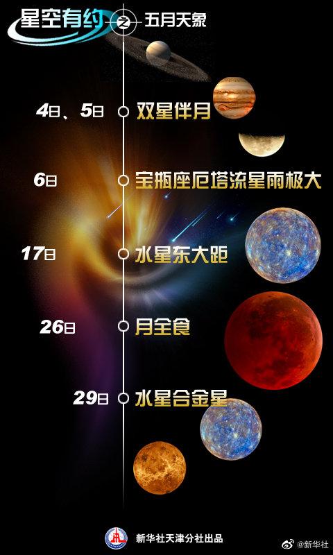 5月将有多部天象大片:赏流星雨,看超级红月亮-翼萌网