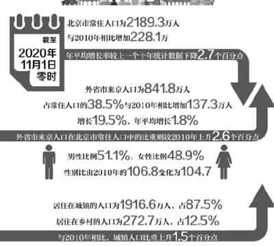 北京核心区常住人口181.5万人 十年间减少34.7万人