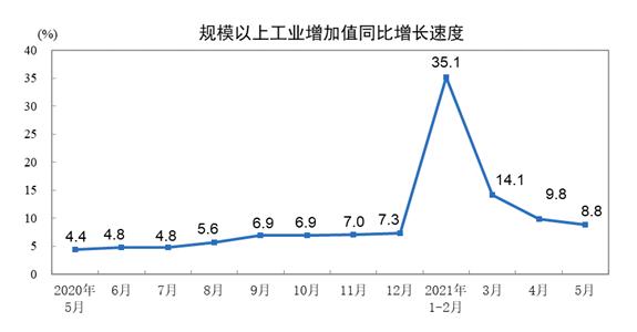 5月份,规模以上工业增加值比上月增长0.52%