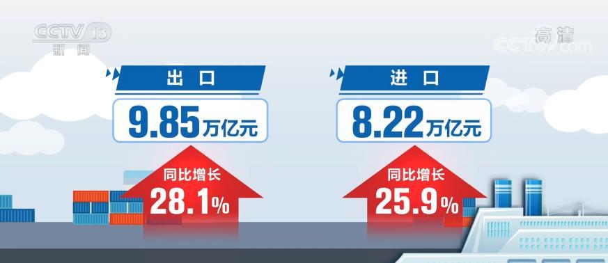 我国外贸进出口总值连续13个月保持同比正增长