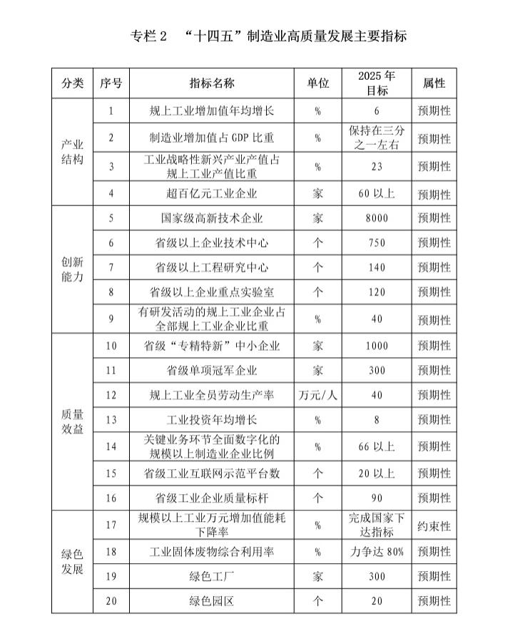 """《福建省""""十四五""""制造业高质量发展专项规划》"""